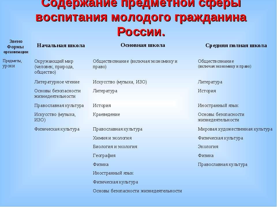 Содержание предметной сферы воспитания молодого гражданина России. Звено Форм...