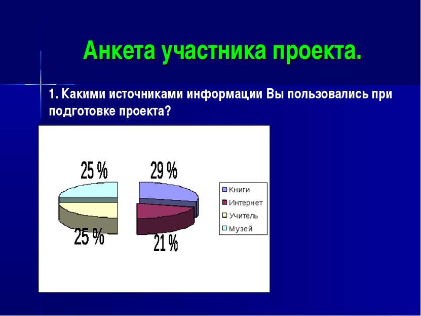 Анкета участника проекта. 1. Какими источниками информации Вы пользовались пр...