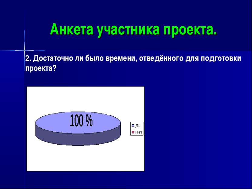 Анкета участника проекта. 2. Достаточно ли было времени, отведённого для подг...