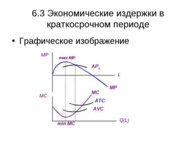 6.3 Экономические издержки в краткосрочном периоде Графическое изображение MP