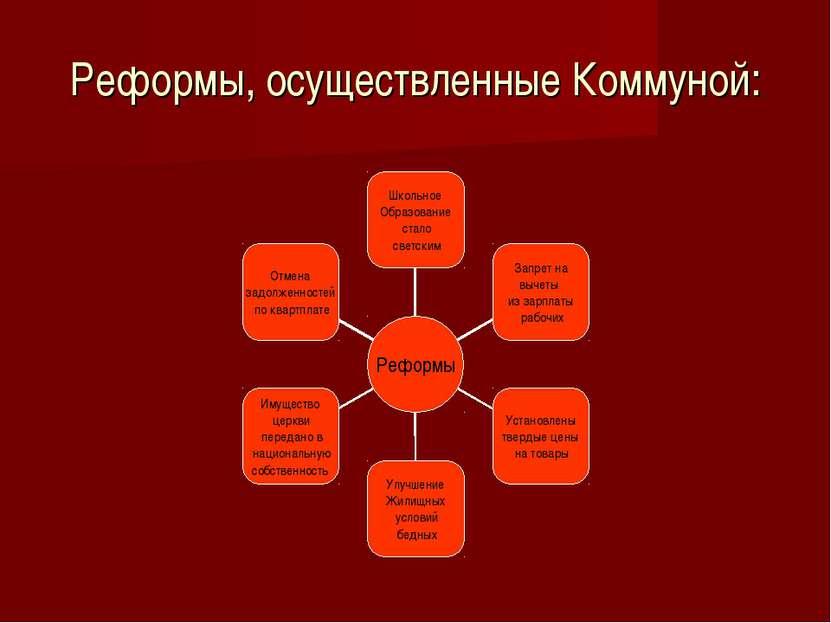 Реформы, осуществленные Коммуной: