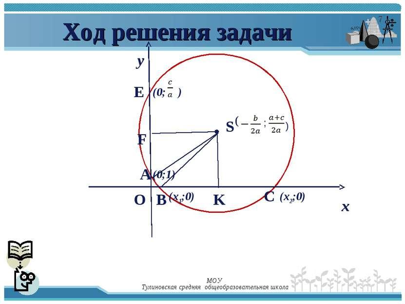 Ход решения задачи у х (х1;0) (х2;0) F B K E A O C (0;1) S ( ; ) (0; ) МОУ Ту...