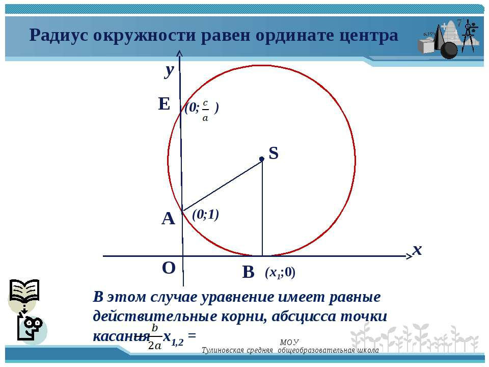 у х (х1;0) E A O (0;1) S (0; ) Радиус окружности равен ординате центра В этом...