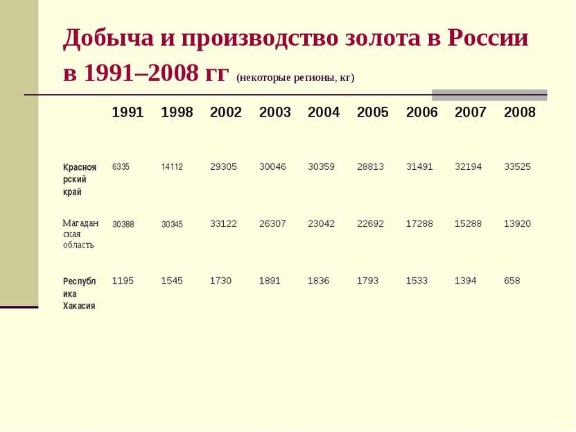 Добыча и производство золота в России в 1991–2008 гг (некоторые регионы, кг)