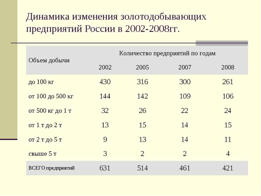 Динамика изменения золотодобывающих предприятий России в 2002-2008гг.