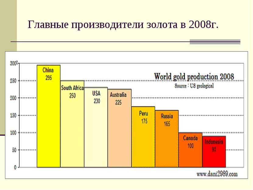 Главные производители золота в 2008г.