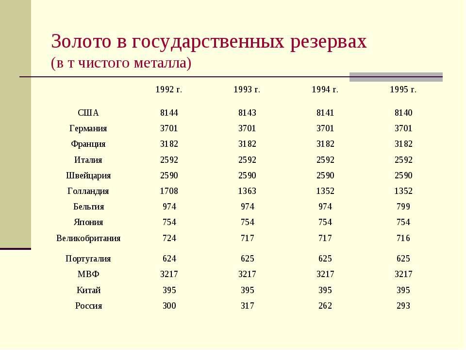 Золото в государственных резервах (в т чистого металла)