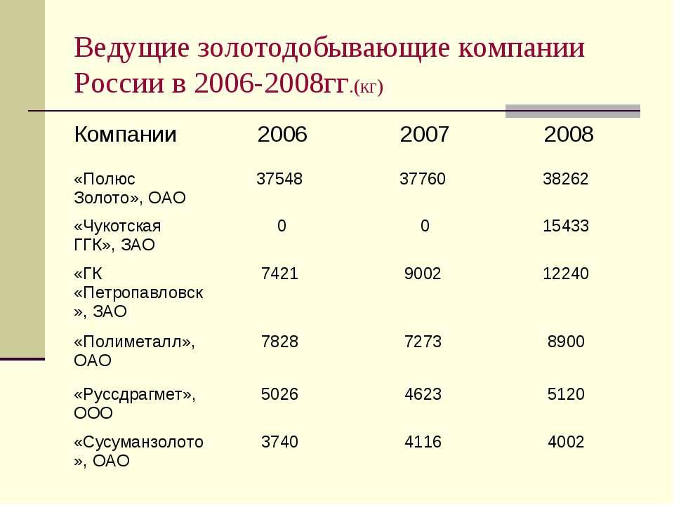 Ведущие золотодобывающие компании России в 2006-2008гг.(кг)
