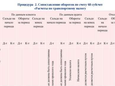 * * Процедура 2. Сопоставление оборотов по счету 68 субсчет «Расчеты по транс...