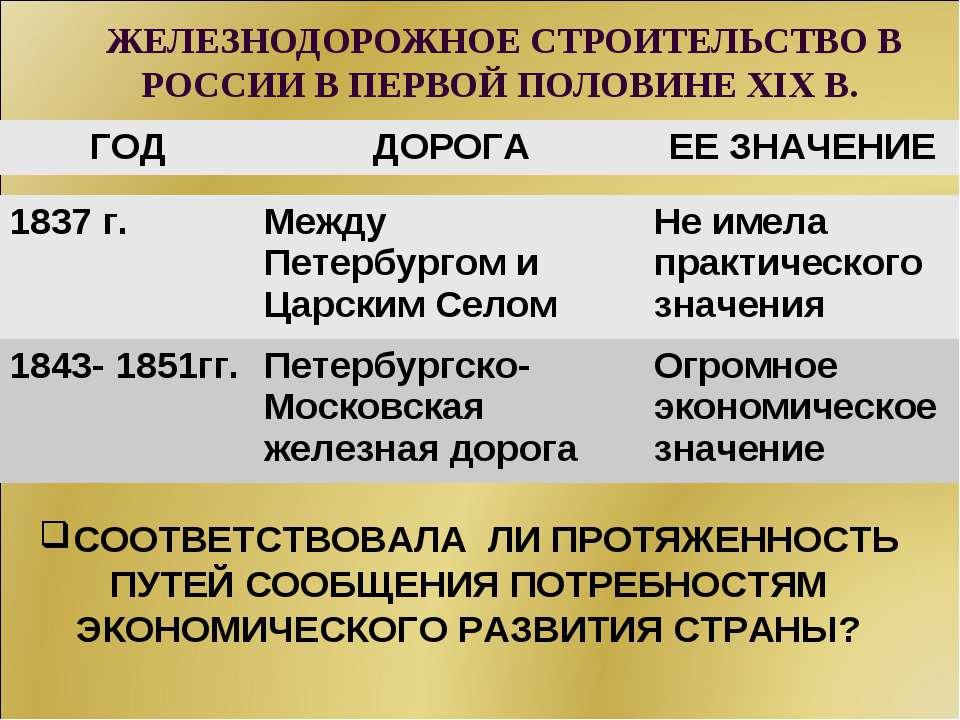 ЖЕЛЕЗНОДОРОЖНОЕ СТРОИТЕЛЬСТВО В РОССИИ В ПЕРВОЙ ПОЛОВИНЕ XIX В. СООТВЕТСТВОВА...