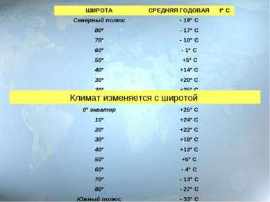 Климат изменяется с широтой ШИРОТА СРЕДНЯЯ ГОДОВАЯ t° С Северный полюс - 19° ...