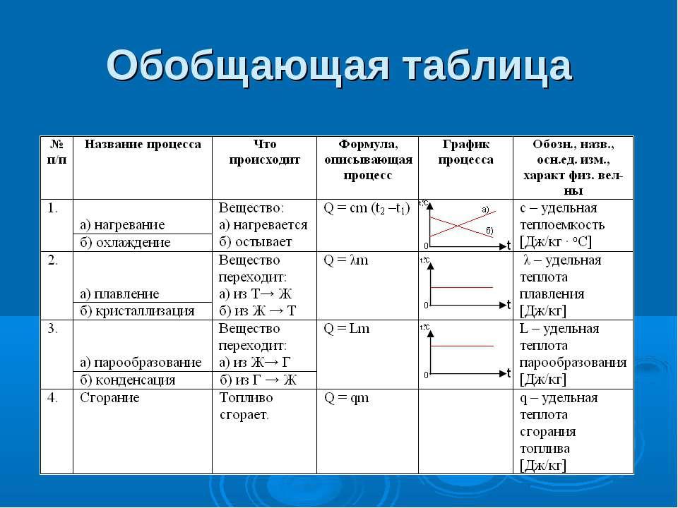 Обобщающая таблица