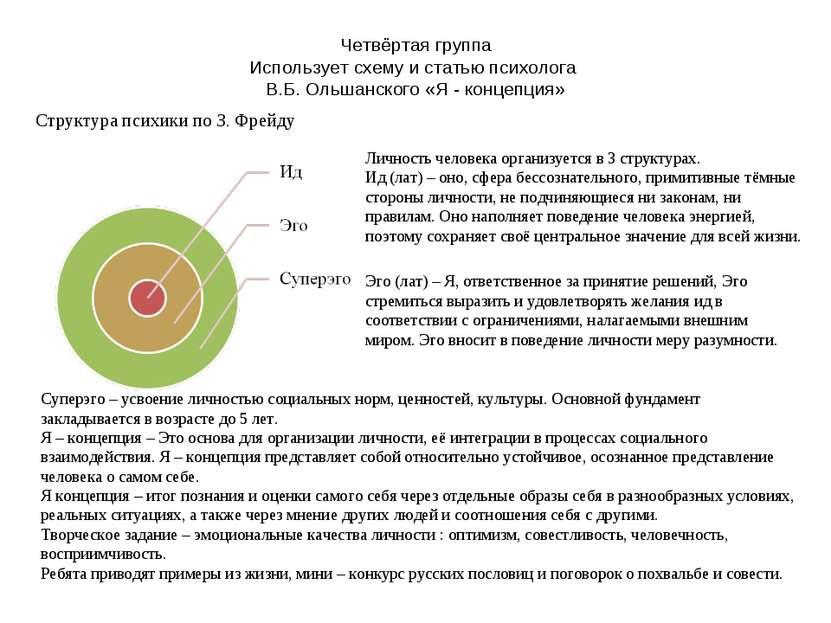 Четвёртая группа Использует схему и статью психолога В.Б. Ольшанского «Я - ко...