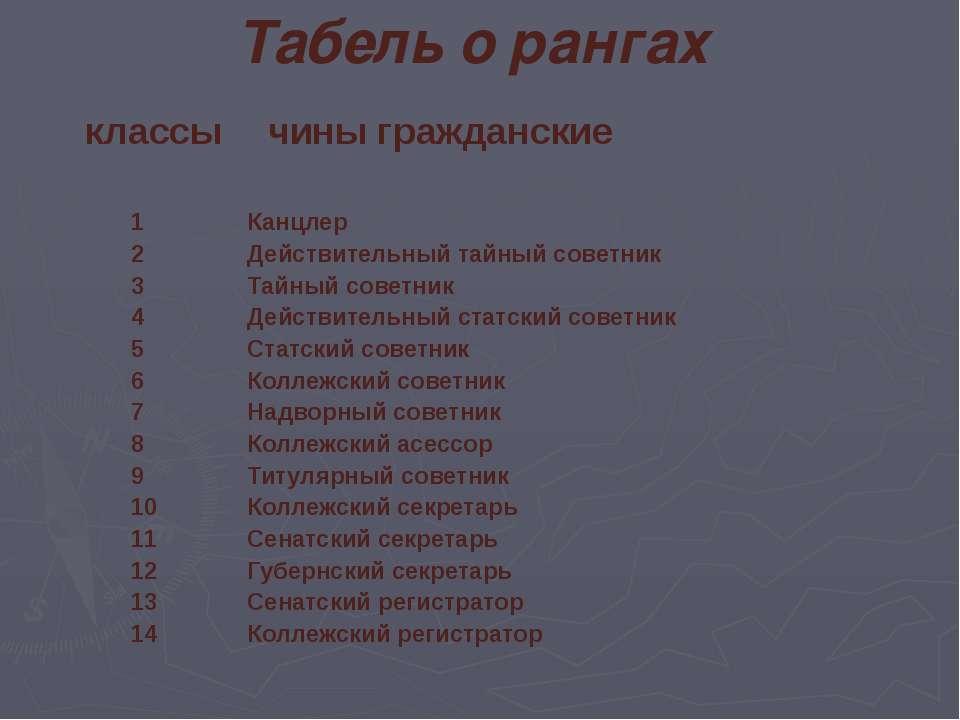 Табель о рангах классы чины гражданские 1 2 3 4 5 6 7 8 9 10 11 12 13 14 Канц...
