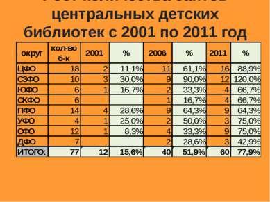 Рост количества сайтов центральных детских библиотек с 2001 по 2011 год