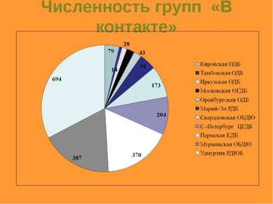 Численность групп «В контакте»