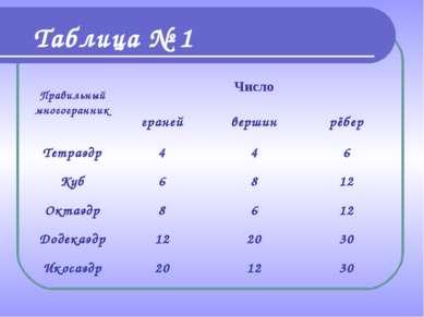 Таблица № 1 Правильный многогранник Число граней вершин рёбер Тетраэдр 4 4 6 ...