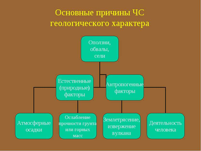 Основные причины ЧС геологического характера