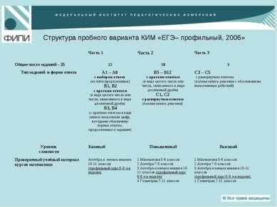 Структура пробного варианта КИМ «ЕГЭ– профильный, 2006» Часть 1 Часть 2 Часть...