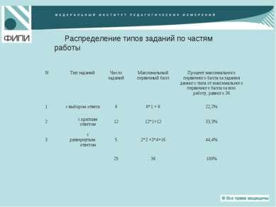 Распределение типов заданий по частям работы N Тип заданий Число заданий Макс...
