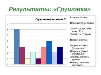 Результаты: «Грушовка»