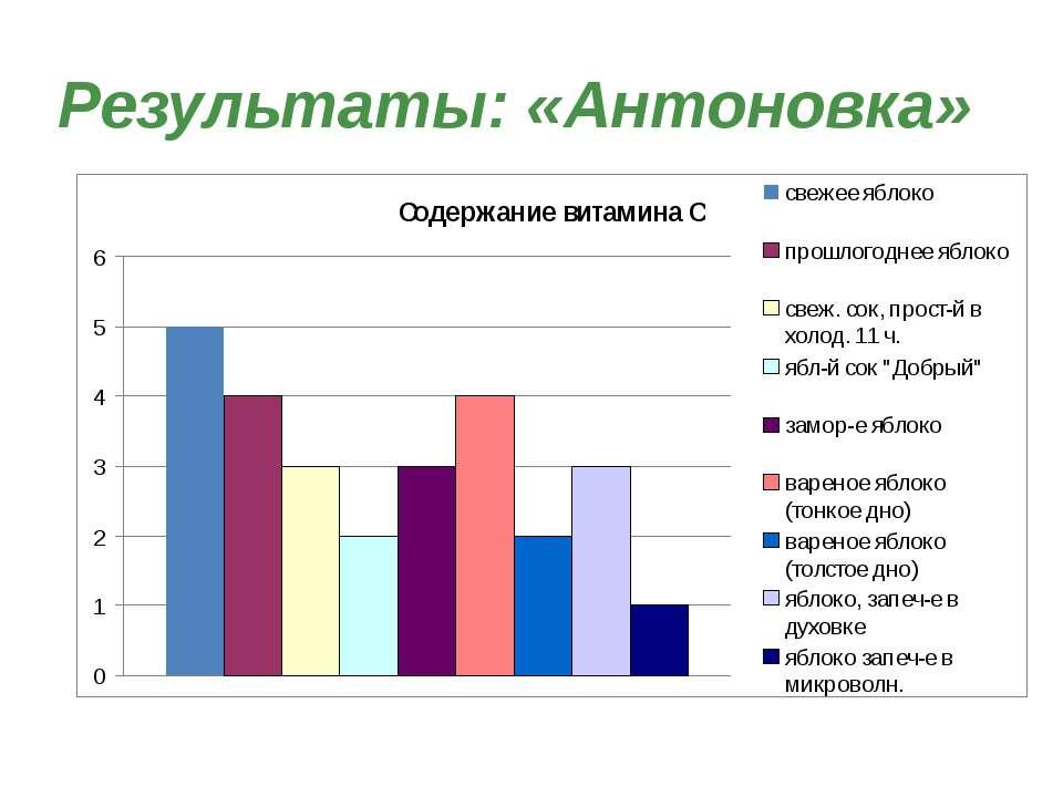 Результаты: «Антоновка»