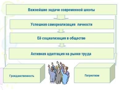 Важнейшие задачи современной школы Успешная самореализация личности Её социал...