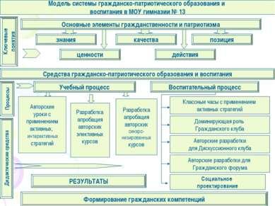 Модель системы гражданско-патриотического образования и воспитания в МОУ гимн...