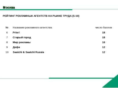 Москва РЕЙТИНГ РЕКЛАМНЫХ АГЕНТСТВ НА РЫНКЕ ТРУДА (5-10) № Название рекламного...