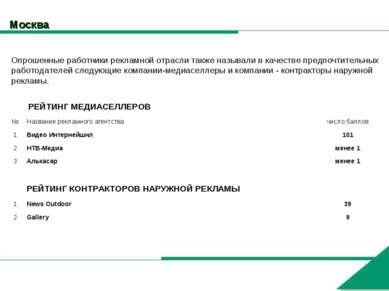 Москва Опрошенные работники рекламной отрасли также называли в качестве предп...