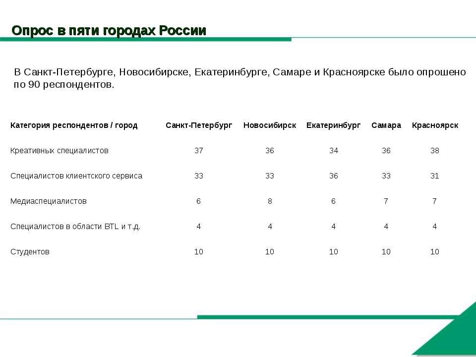 Опрос в пяти городах России В Санкт-Петербурге, Новосибирске, Екатеринбурге, ...