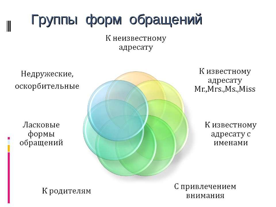 Группы форм обращений