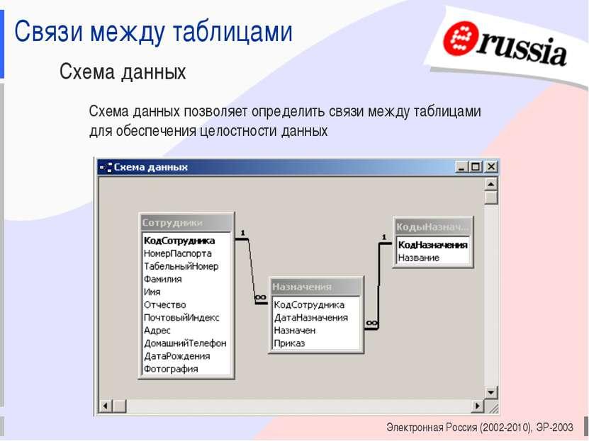 Электронная Россия (2002-2010), ЭР-2003 Связи между таблицами Схема данных Сх...