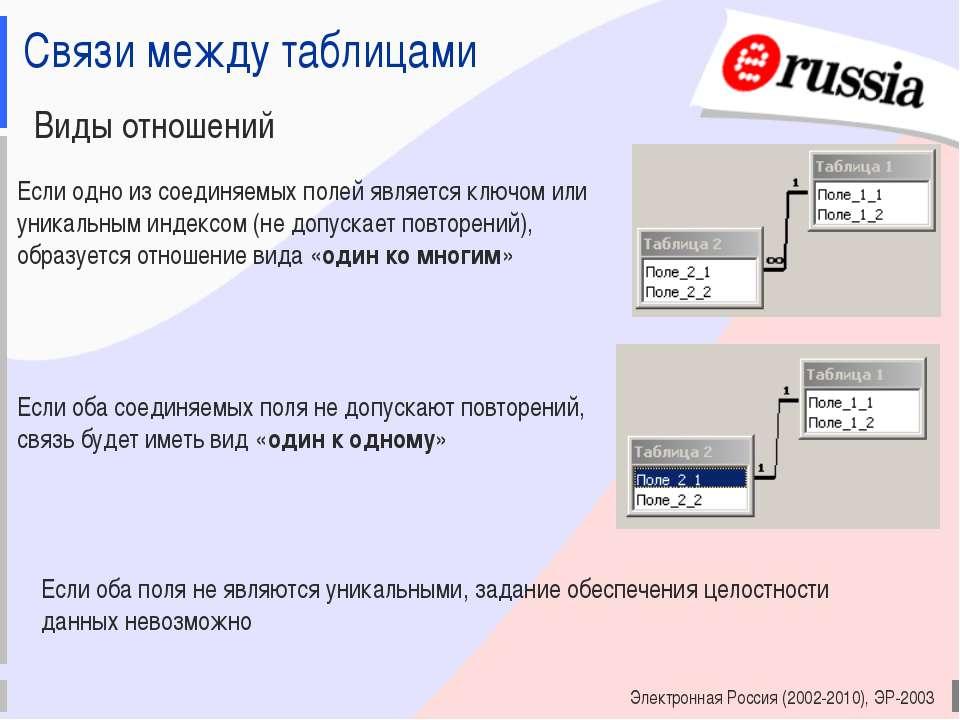 Электронная Россия (2002-2010), ЭР-2003 Связи между таблицами Виды отношений ...