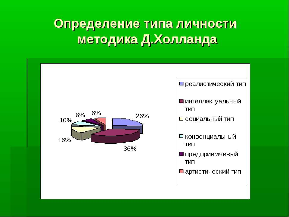 Определение типа личности методика Д.Холланда