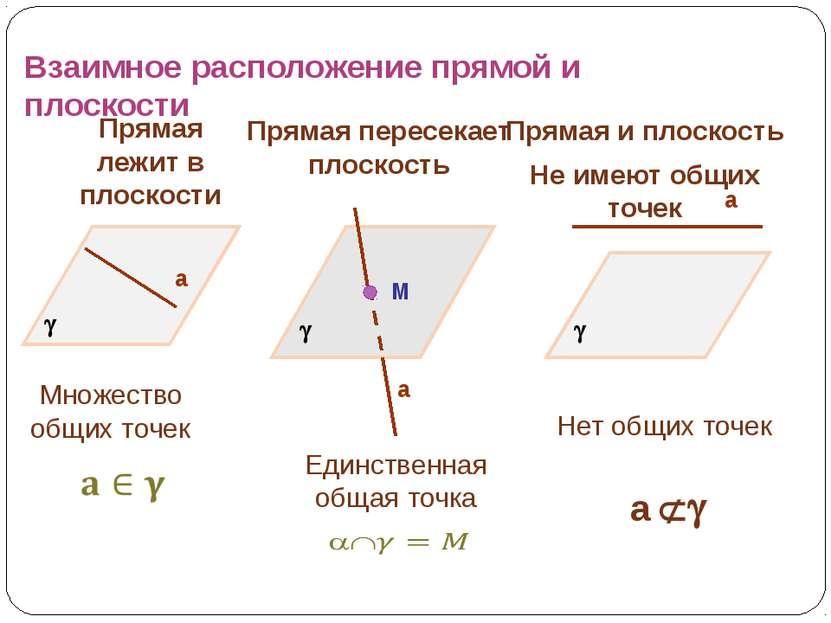 Взаимное расположение прямой и плоскости Прямая лежит в плоскости Прямая пере...