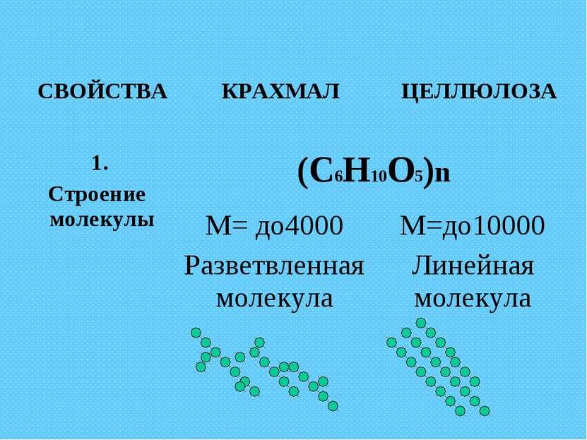 СВОЙСТВА КРАХМАЛ ЦЕЛЛЮЛОЗА 1. Строение молекулы (С6Н10О5)n М= до4000 Разветвл...