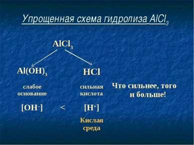 Упрощенная схема гидролиза AlCl3 AlCl3 Al(OH)3 HCl слабое основание сильная к...