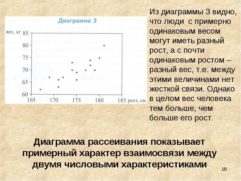 * Из диаграммы 3 видно, что люди с примерно одинаковым весом могут иметь разн...