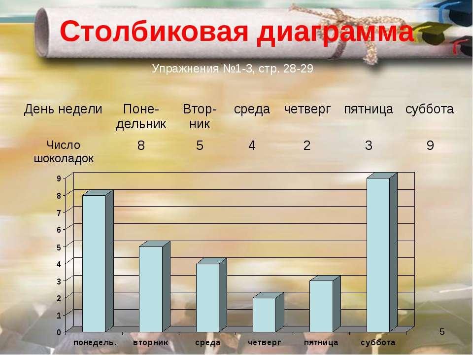 * Столбиковая диаграмма Упражнения №1-3, стр. 28-29 День недели Поне-дельник ...