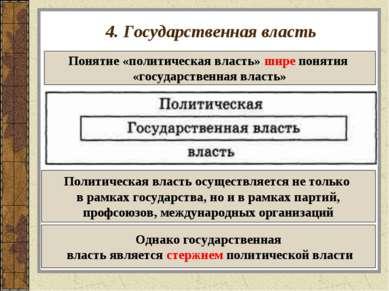 4. Государственная власть Понятие «политическая власть» шире понятия «государ...