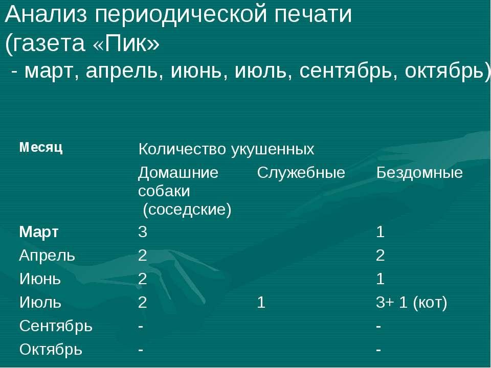 Анализ периодической печати (газета «Пик» - март, апрель, июнь, июль, сентябр...