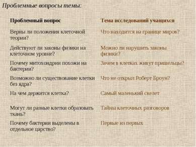Проблемные вопросы темы: Проблемный вопрос Тема исследований учащихся Верны л...