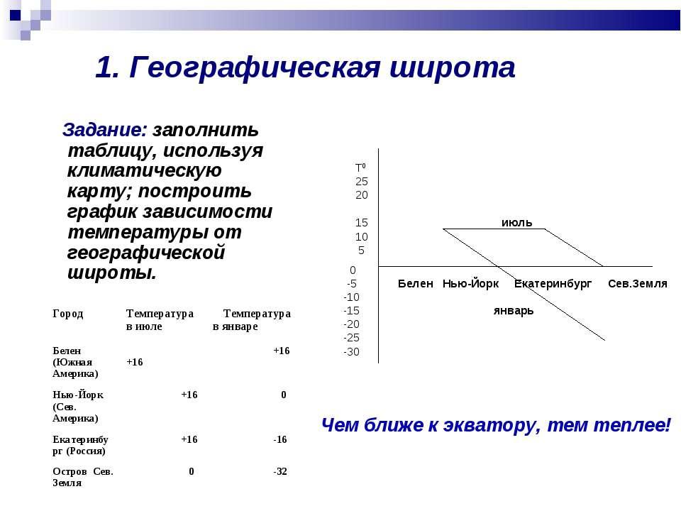 1. Географическая широта Задание: заполнить таблицу, используя климатическую ...