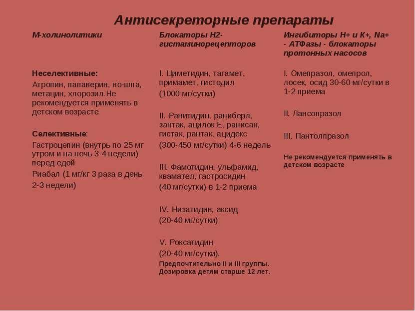 Антисекреторные препараты М-холинолитики Блокаторы Н2-гистаминорецепторов Инг...
