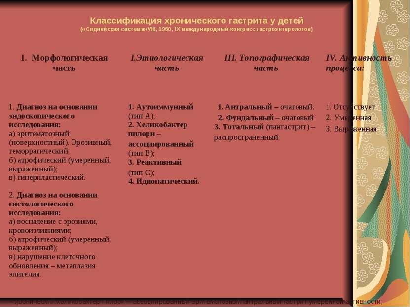 Классификация хронического гастрита у детей («Сиднейская система»VIII, 1980, ...