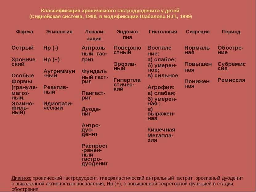 Классификация хронического гастродуоденита у детей (Сиднейская система, 1990,...