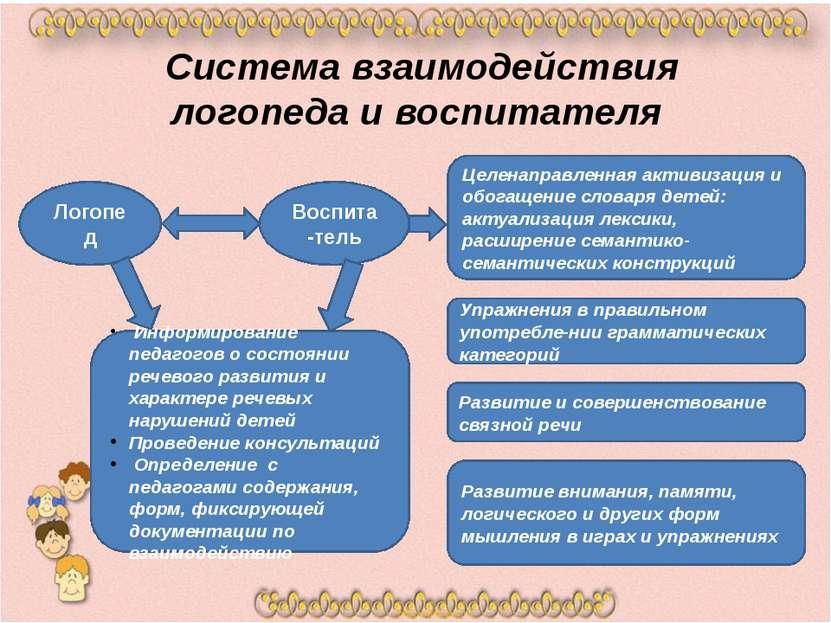 Система взаимодействия логопеда и воспитателя Логопед Воспита-тель Информиров...