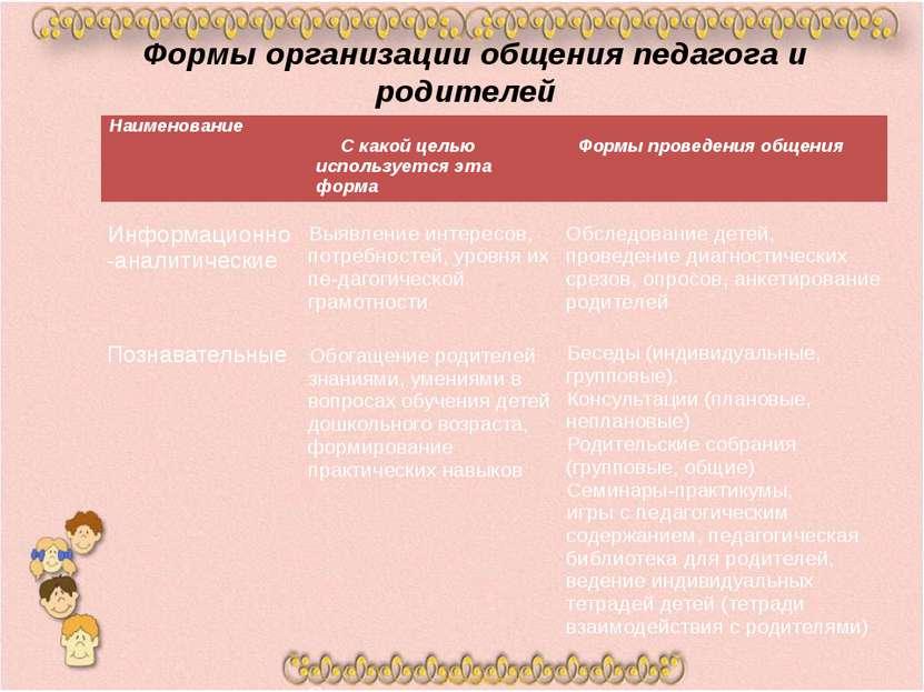 Формы организации общения педагога и родителей Наименование Скакой цельюиспол...