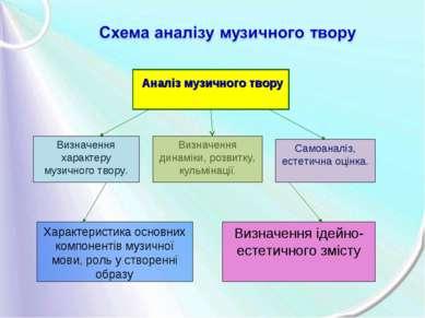 Визначення характеру музичного твору. Визначення динаміки, розвитку, кульміна...